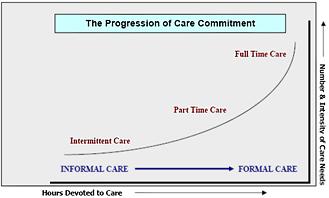 The Progression of Care Commitment